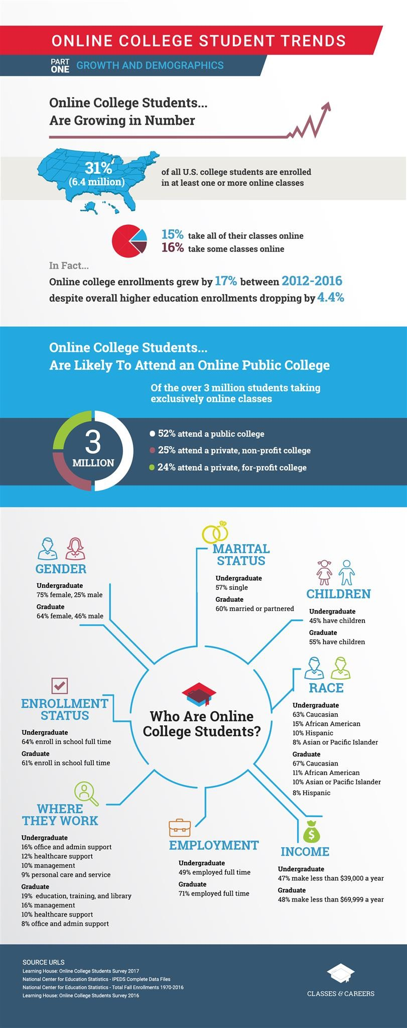 Online College Students Infographic Part 1: Growth and Demographics